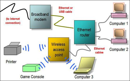 wireless computing essay Search networking integrate endpoint management systems for better security this week, networking bloggers discuss combining endpoint management systems with security, thorny wireless devices and the logic.